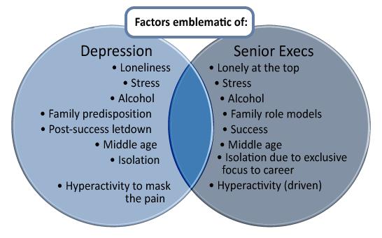 Executive Vitality U2122  Executive Depression