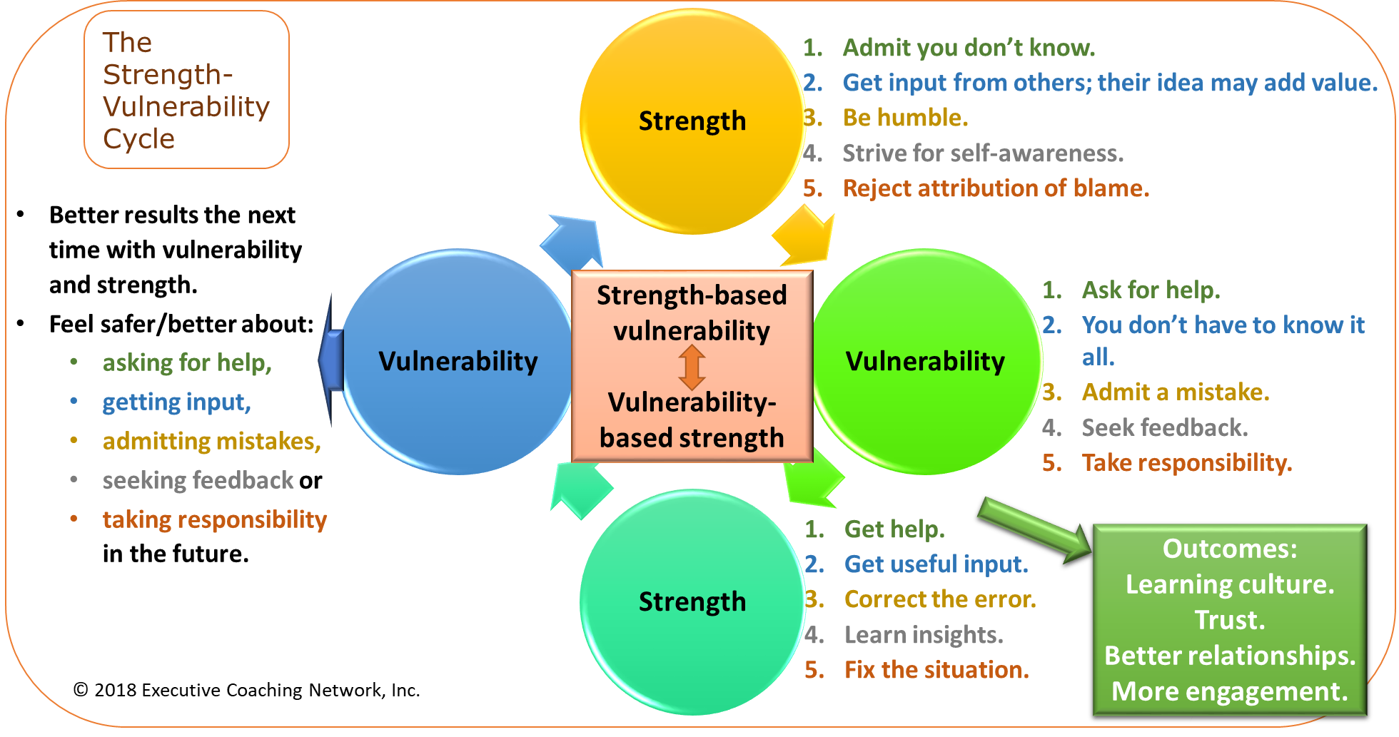 strengths based leadership How to win at strengths-based leadership when a manager decides to shift their focus from fixing weaknesses to developing strengths, three exciting things become possible, fast: individual team members get to do work they love and can naturally excel at people thrive and get amazing results.