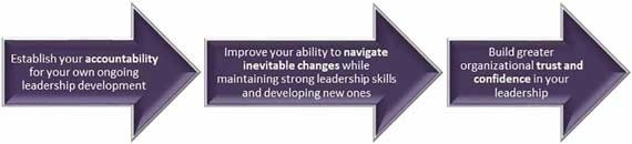 Sustaining Success as a leadership maintenance program