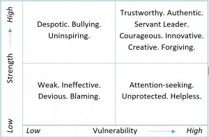 Strength to Vulnerability Chart