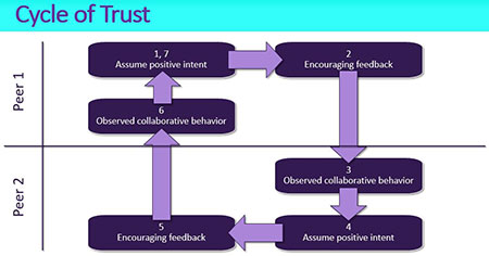 Cycle_of_Trust-2