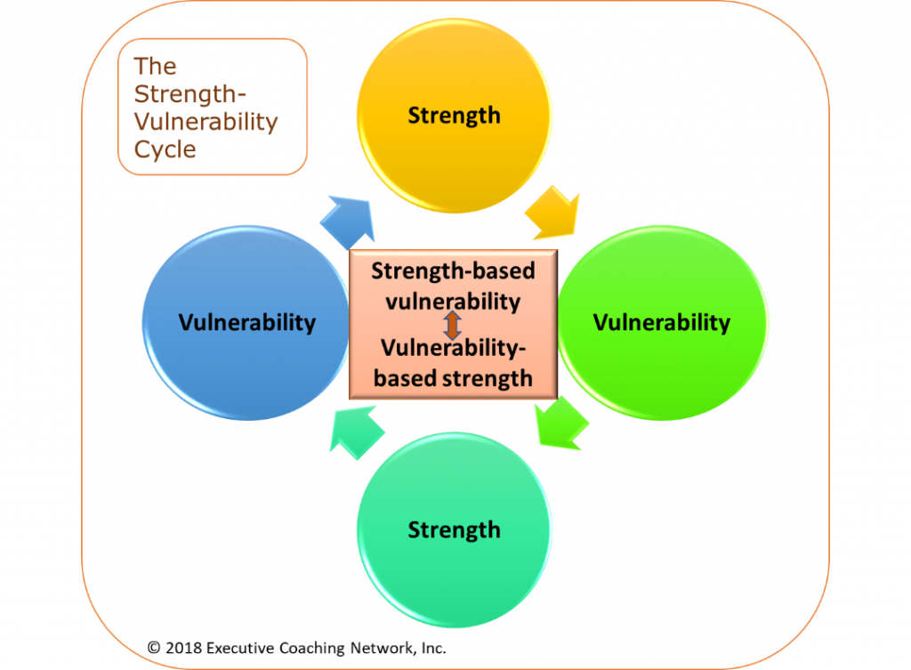 The Strength-Vulnerability Cycle