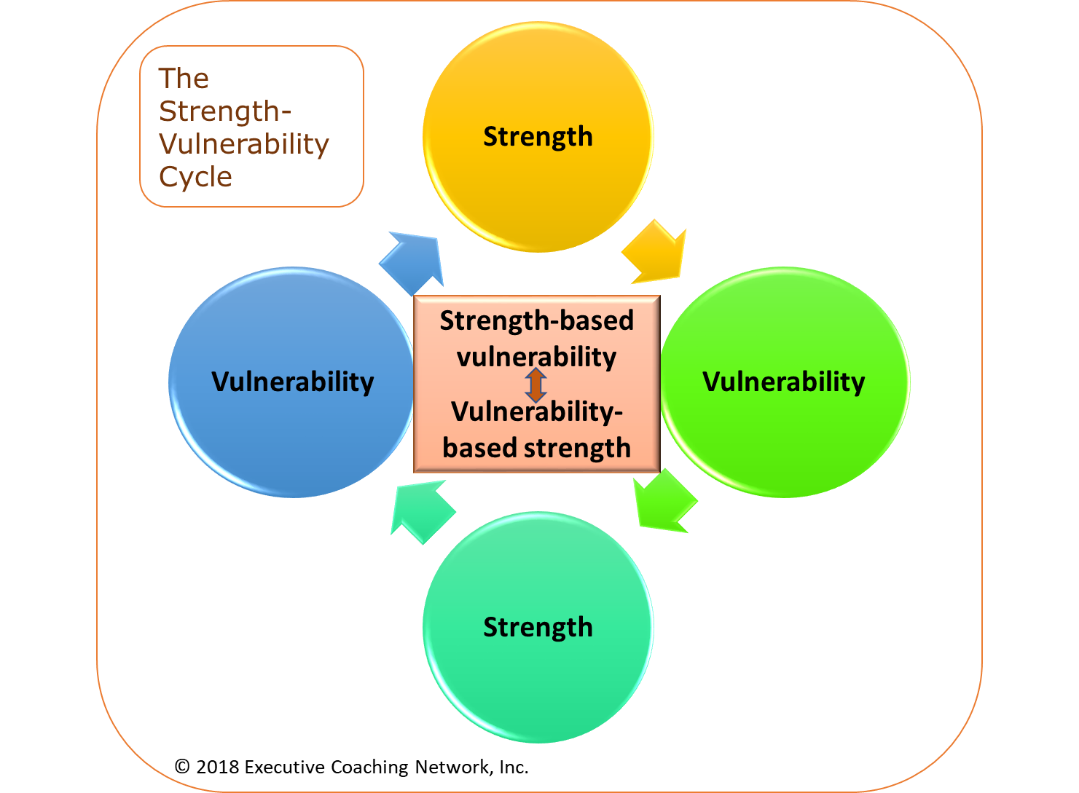 Leadership Effectiveness: Vulnerability and Strength