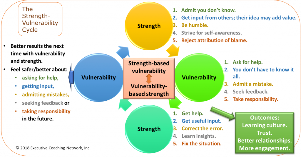 The Strength-Vulnerability Cycle - Detail 2