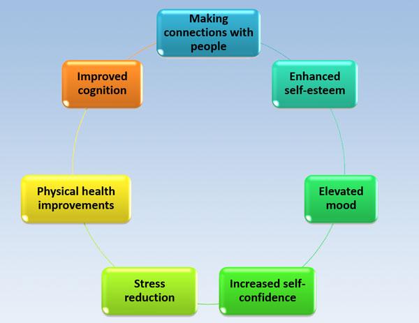 Benefits Of Lifelong Learning